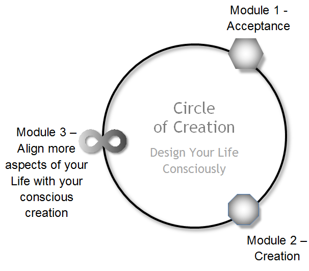 circle-creation