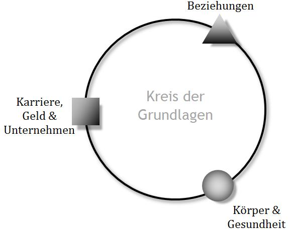 kreis-grundlagen-01