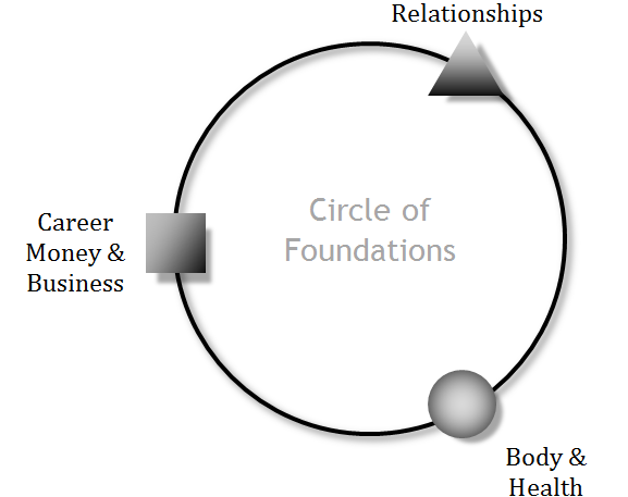 circle-foundations