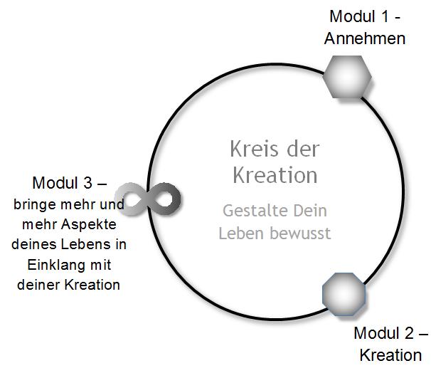kreis-kreation